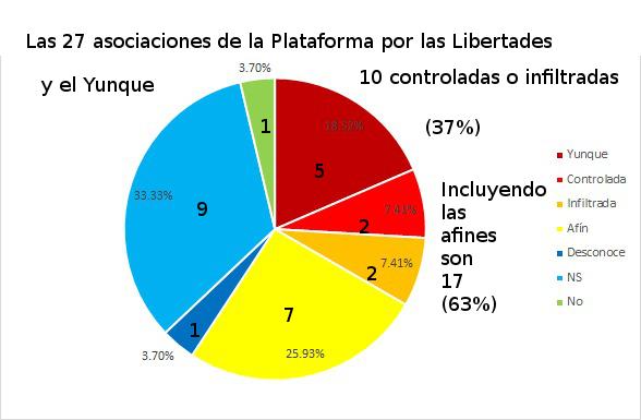 Plataforma por las Libertades
