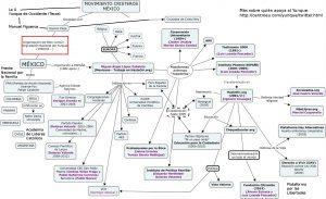 Conexiones con el Yunque