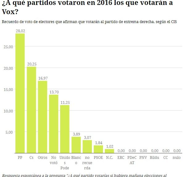 Procedencia de votos de Vox.