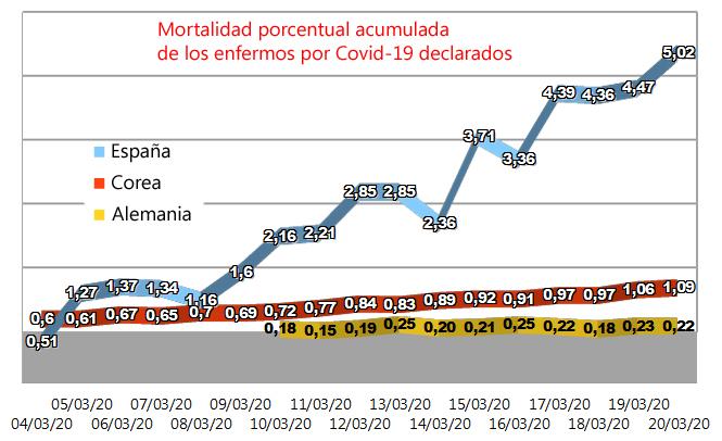 Mortalidad por coronavirus en España, Corea y Alemania (4-20 marzo).