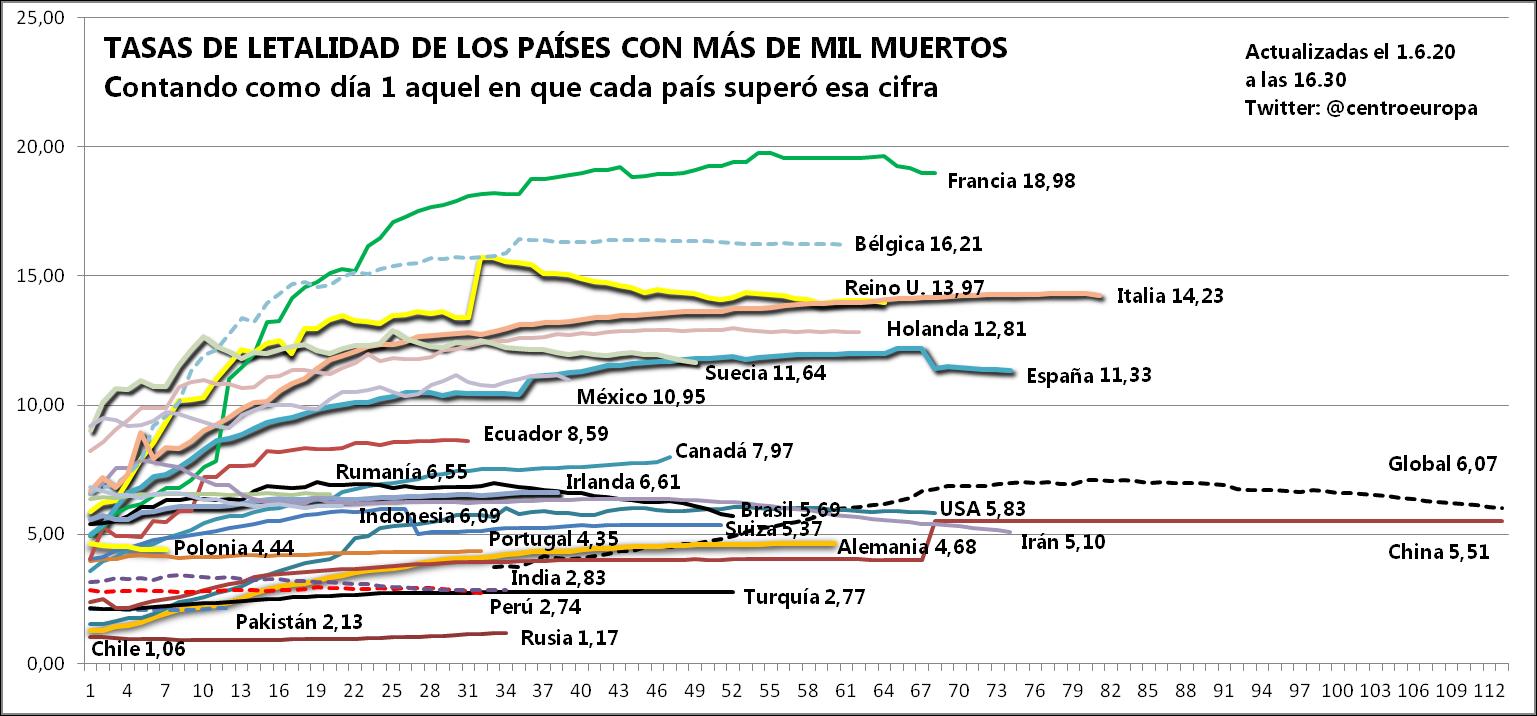 Gráficos de letalidad disponibles en https://coronavirus.centroeu.com