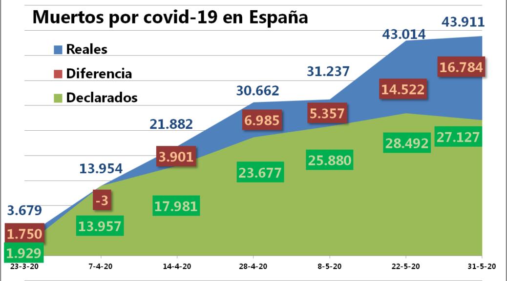 Los muertos del coronavirus en España han sido 44.000